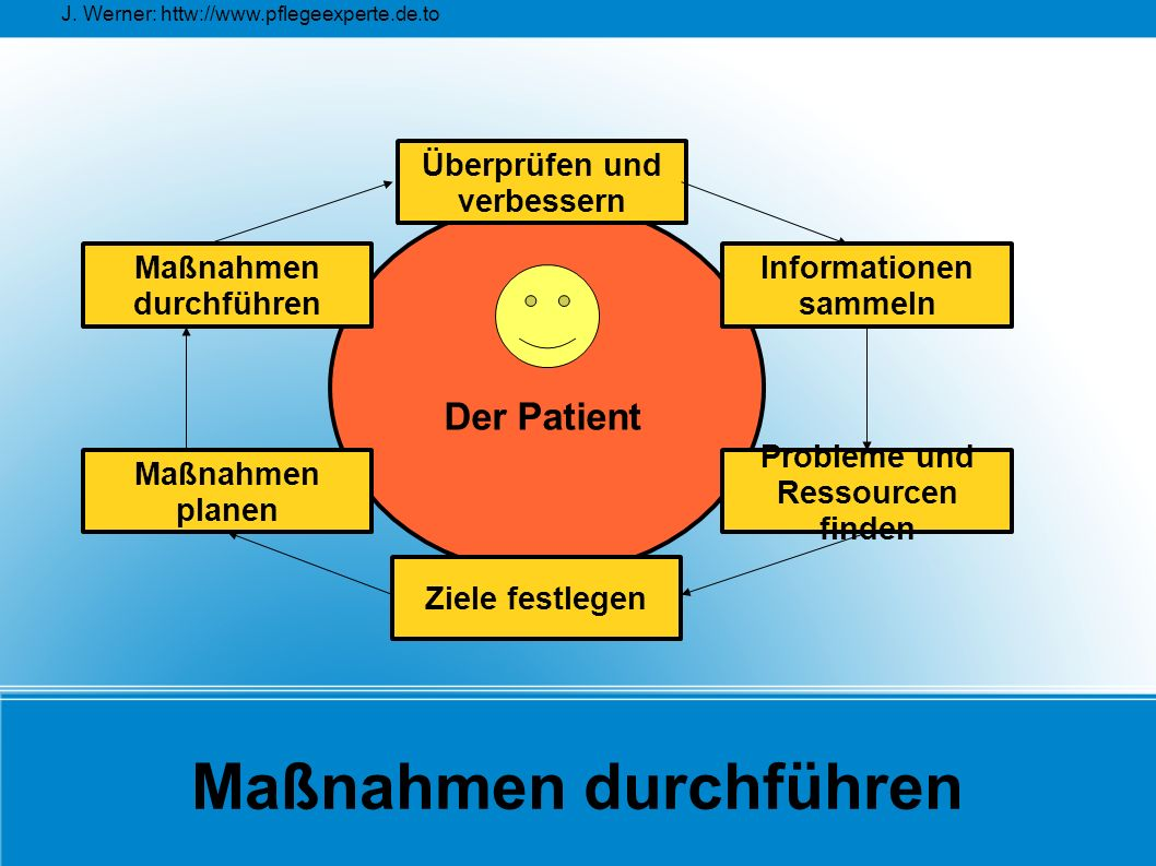 J. Werner: httw://www.pflegeexperte.de.to Maßnahmen durchführen Überprüfen und verbessern Maßnahmen planen Maßnahmen durchführen Probleme und Ressourc