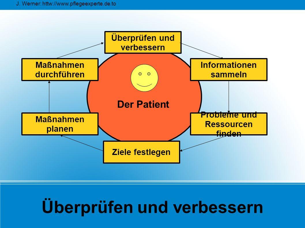 J. Werner: httw://www.pflegeexperte.de.to Überprüfen und verbessern Überprüfen und verbessern Maßnahmen planen Maßnahmen durchführen Probleme und Ress
