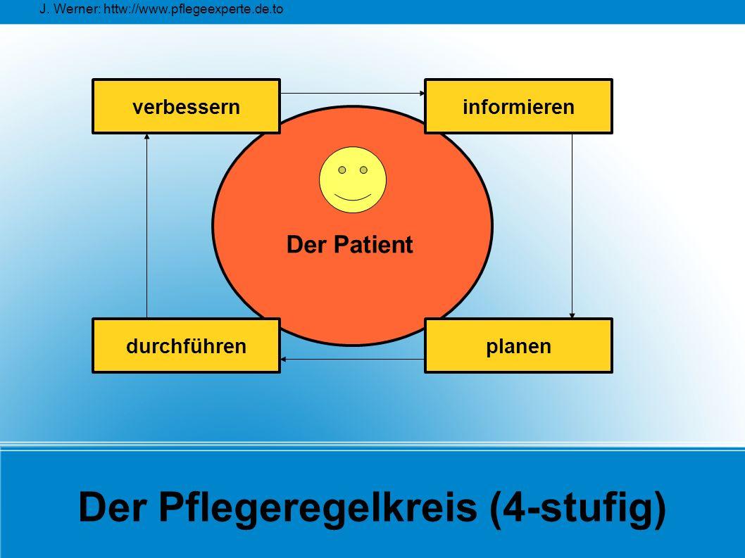 J. Werner: httw://www.pflegeexperte.de.to Der Pflegeregelkreis (4-stufig) durchführen verbessern planen informieren Der Patient