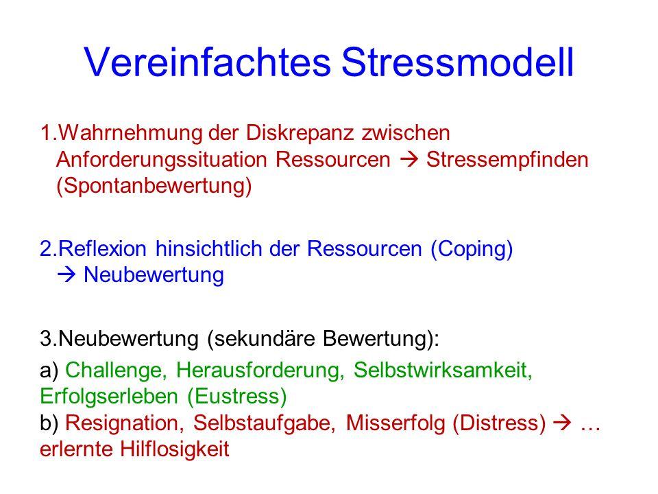 Vereinfachtes Stressmodell 1.Wahrnehmung der Diskrepanz zwischen Anforderungssituation Ressourcen  Stressempfinden (Spontanbewertung) 2.Reflexion hinsichtlich der Ressourcen (Coping)  Neubewertung 3.Neubewertung (sekundäre Bewertung): a) Challenge, Herausforderung, Selbstwirksamkeit, Erfolgserleben (Eustress) b) Resignation, Selbstaufgabe, Misserfolg (Distress)  … erlernte Hilflosigkeit