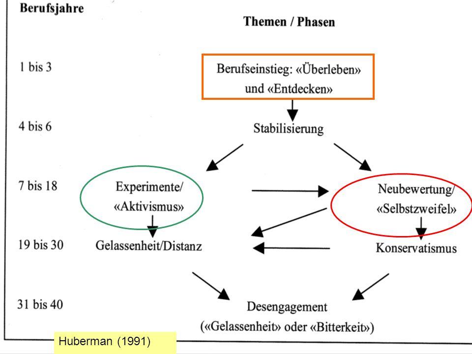 Huberman (1991)
