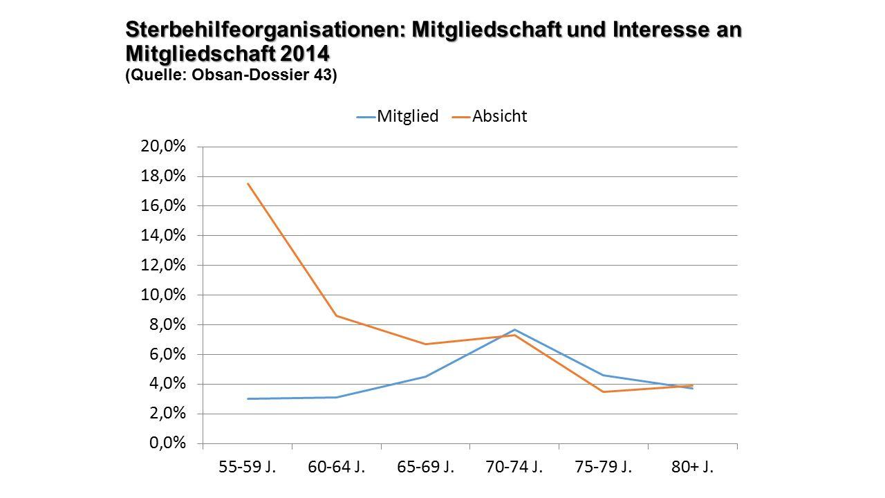 Sterbehilfeorganisationen: Mitgliedschaft und Interesse an Mitgliedschaft 2014 Sterbehilfeorganisationen: Mitgliedschaft und Interesse an Mitgliedschaft 2014 (Quelle: Obsan-Dossier 43)