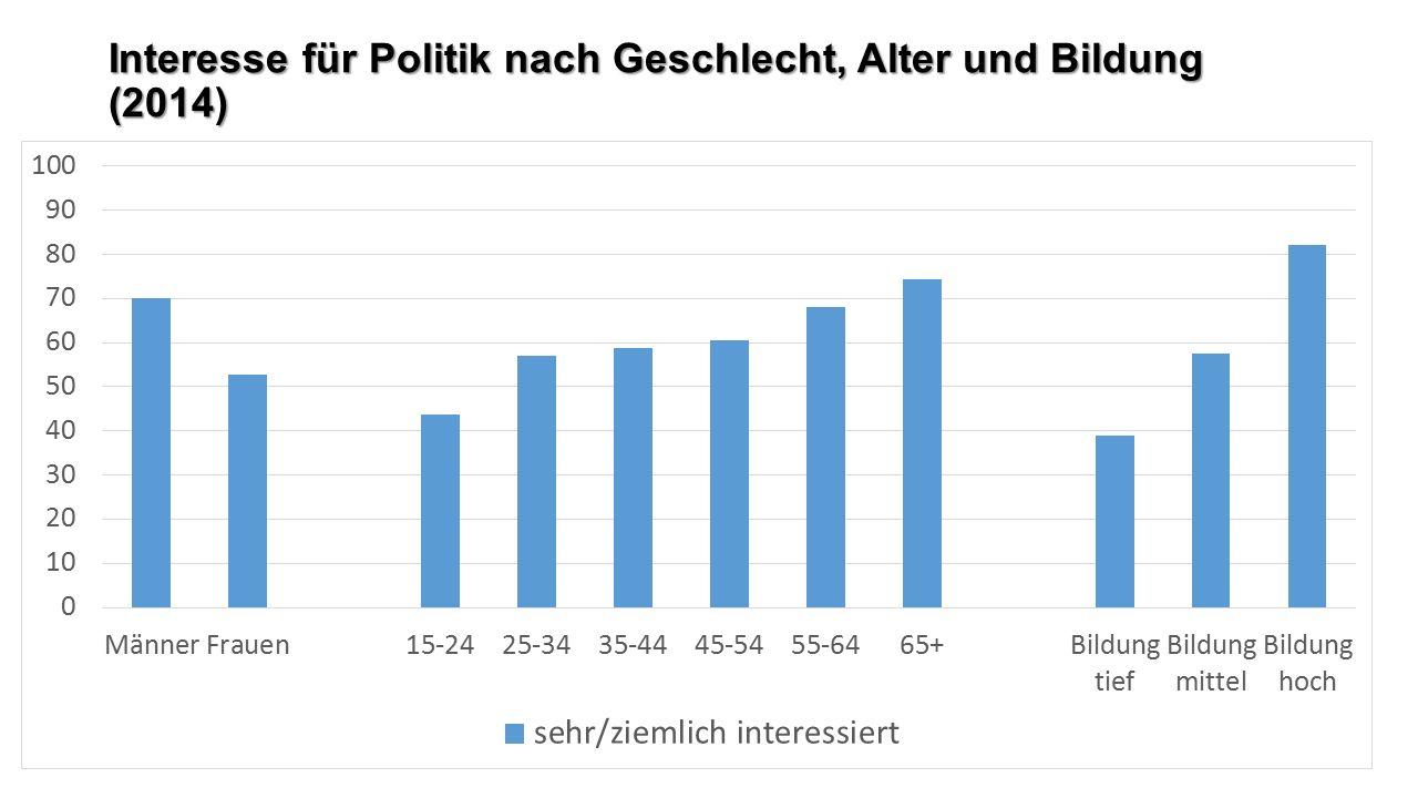 Interesse für Politik nach Geschlecht, Alter und Bildung (2014)