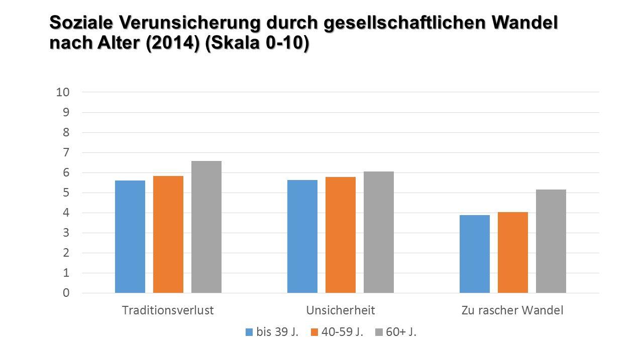 Soziale Verunsicherung durch gesellschaftlichen Wandel nach Alter (2014) (Skala 0-10)