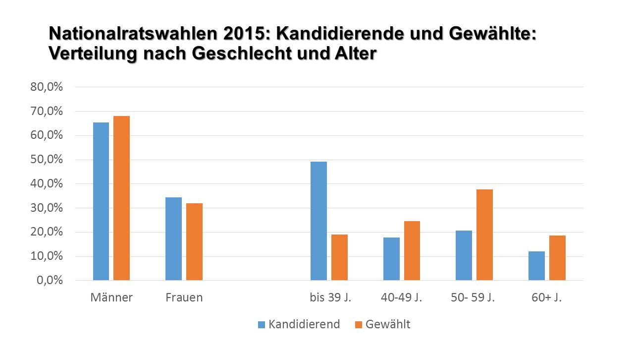 Nationalratswahlen 2015: Kandidierende und Gewählte: Verteilung nach Geschlecht und Alter