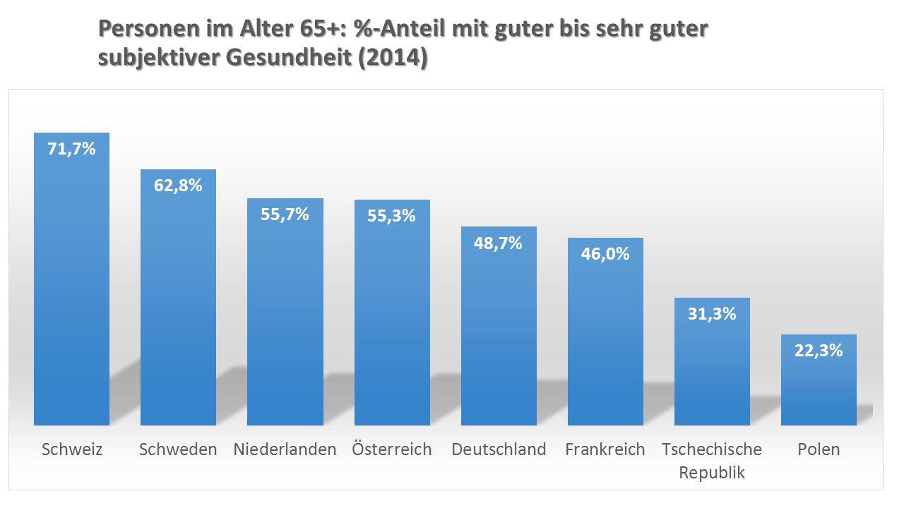 Personen im Alter 65+: %-Anteil mit guter bis sehr guter subjektiver Gesundheit (2014)