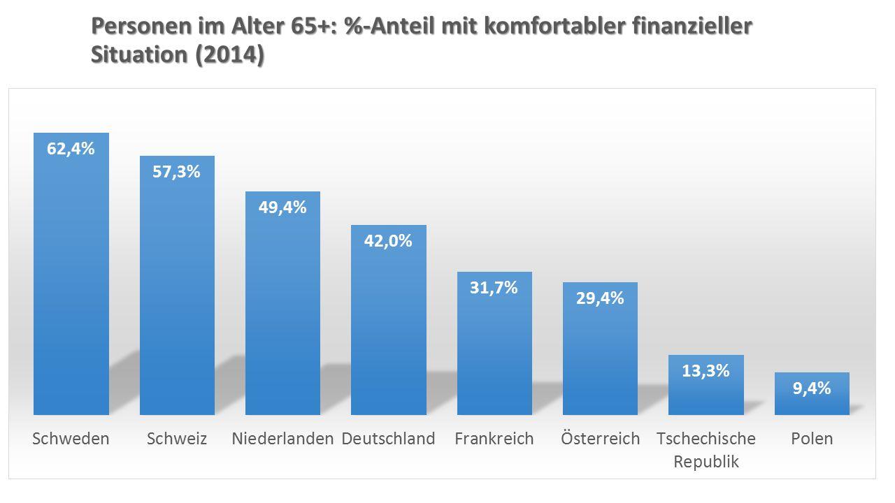Personen im Alter 65+: %-Anteil mit komfortabler finanzieller Situation (2014)