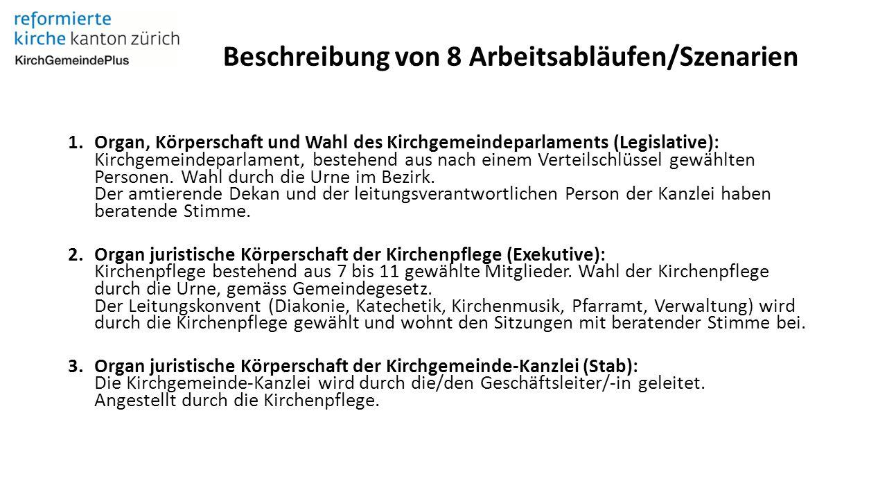 Beschreibung von 8 Arbeitsabläufen/Szenarien 1.Organ, Körperschaft und Wahl des Kirchgemeindeparlaments (Legislative): Kirchgemeindeparlament, bestehend aus nach einem Verteilschlüssel gewählten Personen.