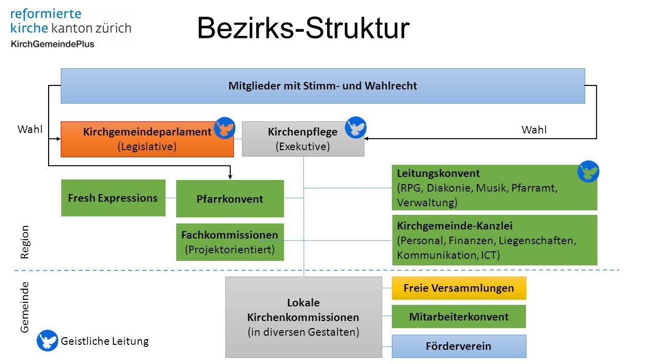 Vereinfachungen gegenüber heute Kirchenpflege als strategisch verantwortlich für die Bereiche: Katechetik, rpg, Diakonie, Pfarramt und Kirchenmusik.