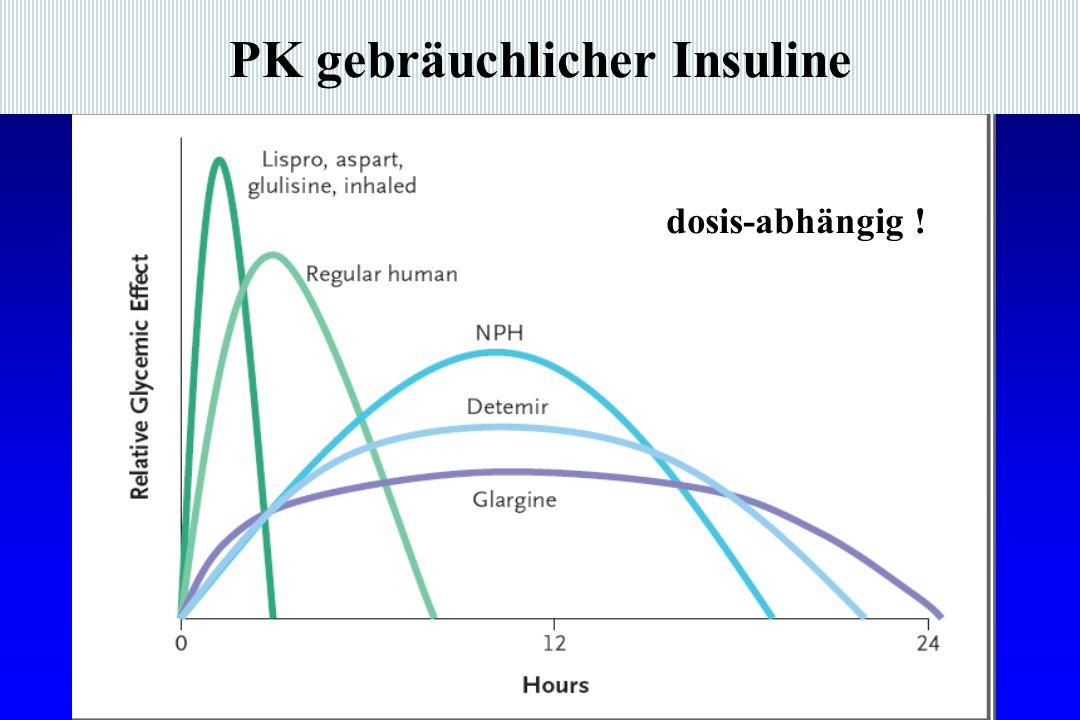 PK gebräuchlicher Insuline dosis-abhängig !