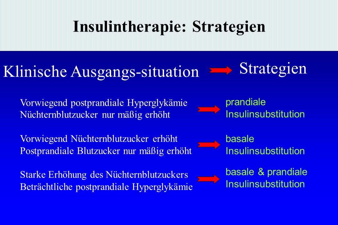 Insulintherapie: Strategien Vorwiegend postprandiale Hyperglykämie Nüchternblutzucker nur mäßig erhöht Vorwiegend Nüchternblutzucker erhöht Postprandi