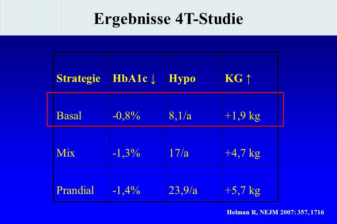 Ergebnisse 4T-Studie StrategieHbA1c ↓HypoKG ↑ Basal-0,8%8,1/a+1,9 kg Mix-1,3%17/a+4,7 kg Prandial-1,4%23,9/a+5,7 kg Holman R, NEJM 2007: 357, 1716