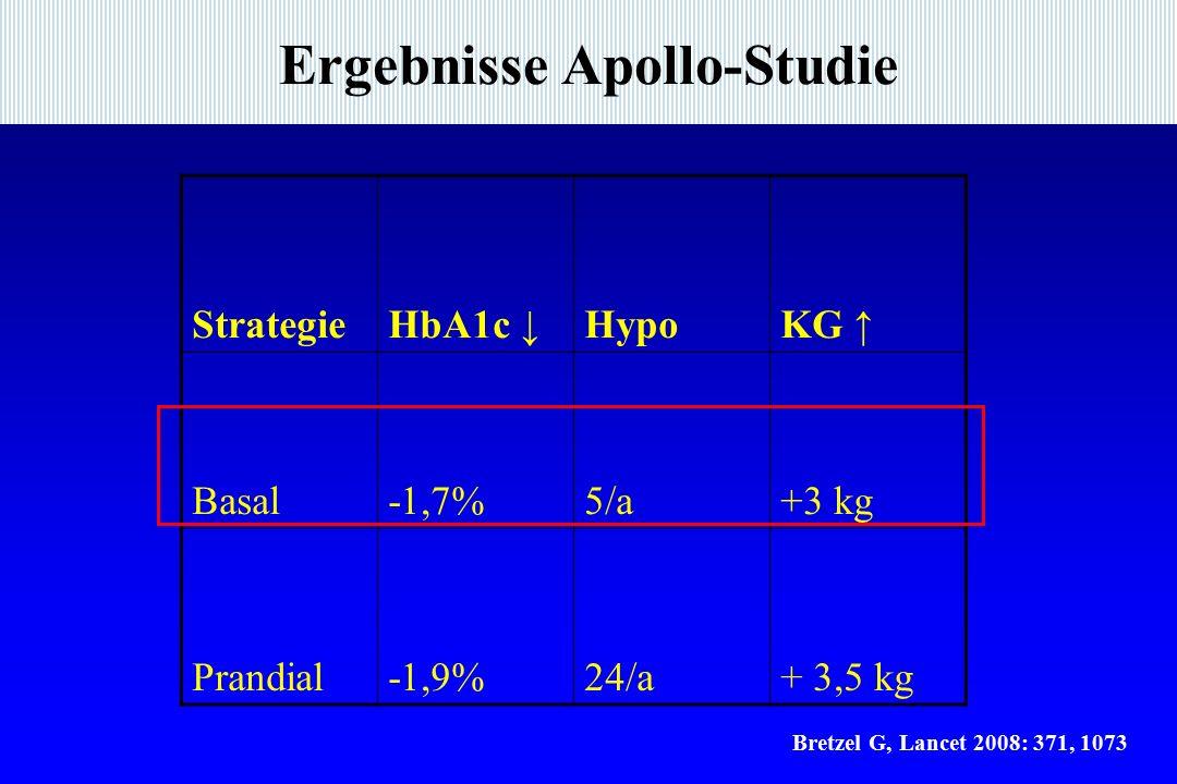 Ergebnisse Apollo-Studie StrategieHbA1c ↓HypoKG ↑ Basal-1,7%5/a+3 kg Prandial-1,9%24/a+ 3,5 kg Bretzel G, Lancet 2008: 371, 1073