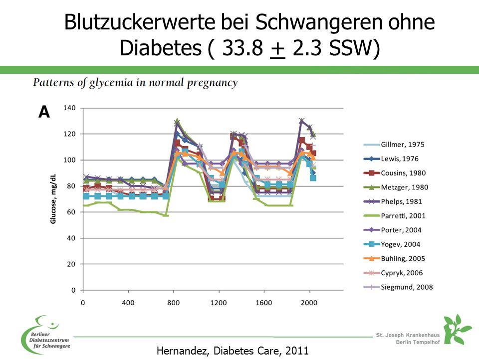 Blutzuckerwerte bei Schwangeren ohne Diabetes ( 33.8 + 2.3 SSW) Hernandez, Diabetes Care, 2011