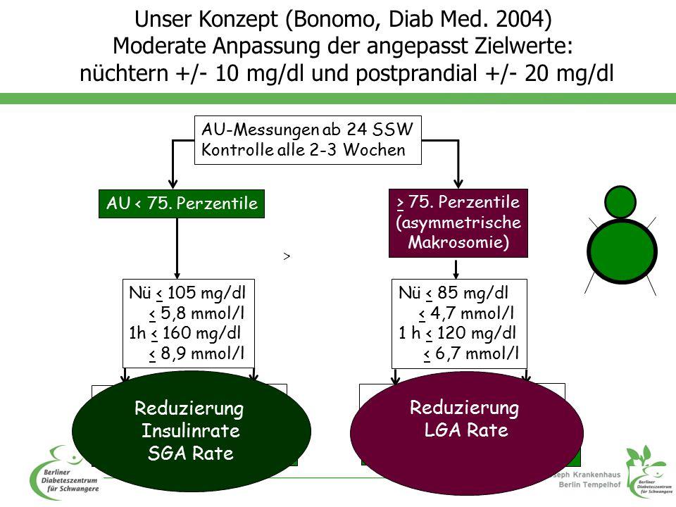 AU-Messungen ab 24 SSW Kontrolle alle 2-3 Wochen AU < 75.
