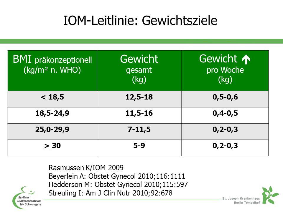 IOM-Leitlinie: Gewichtsziele BMI präkonzeptionell (kg/m² n.