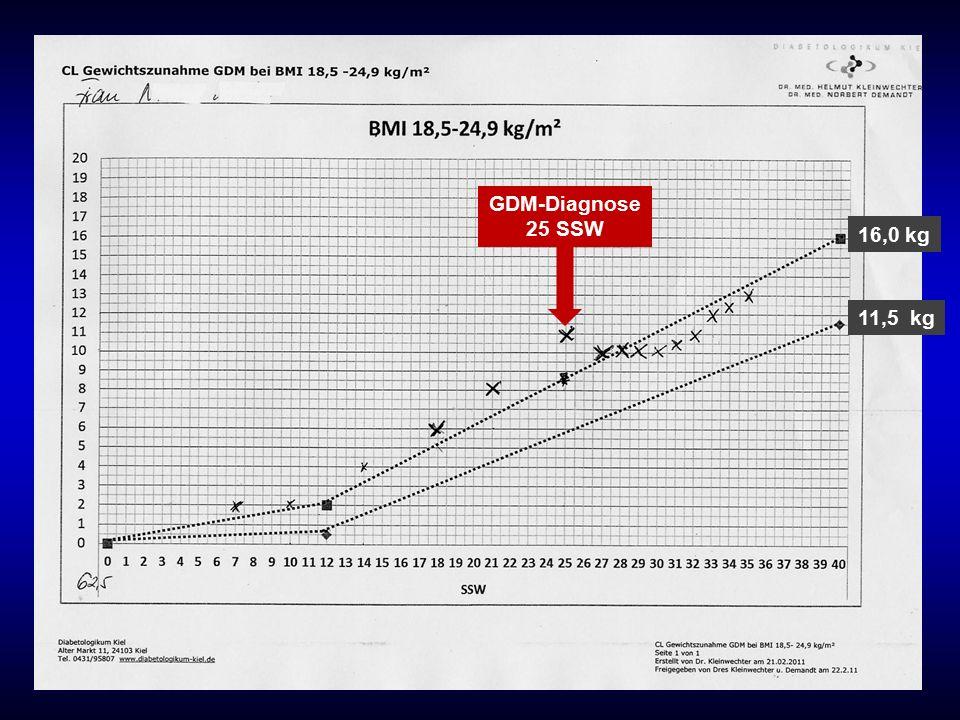 11,5 kg 16,0 kg GDM-Diagnose 25 SSW