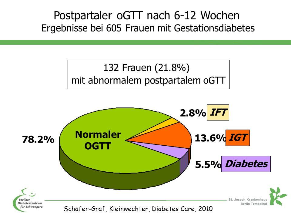 2.8% 13.6% 5.5% 78.2% IFT Normaler OGTT IGT Diabetes 132 Frauen (21.8%) mit abnormalem postpartalem oGTT Schäfer-Graf, Kleinwechter, Diabetes Care, 2010 Postpartaler oGTT nach 6-12 Wochen Ergebnisse bei 605 Frauen mit Gestationsdiabetes