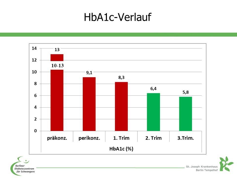 HbA1c-Verlauf 10-13