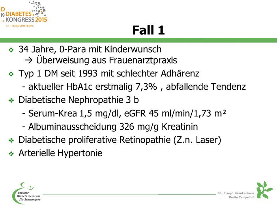 Fall 1  34 Jahre, 0-Para mit Kinderwunsch  Überweisung aus Frauenarztpraxis  Typ 1 DM seit 1993 mit schlechter Adhärenz - aktueller HbA1c erstmalig 7,3%, abfallende Tendenz  Diabetische Nephropathie 3 b - Serum-Krea 1,5 mg/dl, eGFR 45 ml/min/1,73 m² - Albuminausscheidung 326 mg/g Kreatinin  Diabetische proliferative Retinopathie (Z.n.