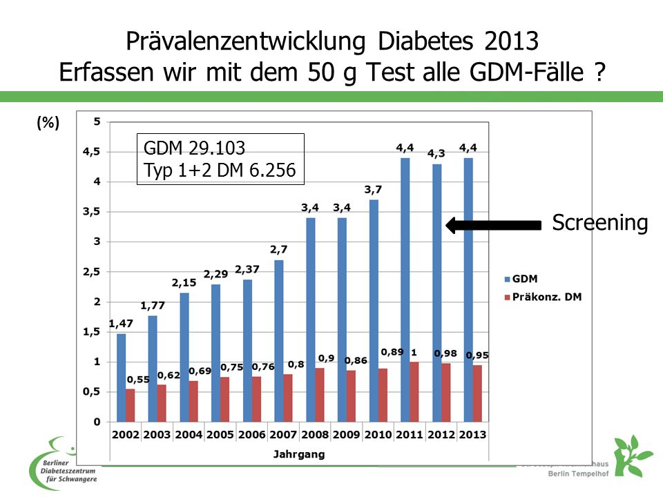 Prävalenzentwicklung Diabetes 2013 Erfassen wir mit dem 50 g Test alle GDM-Fälle .