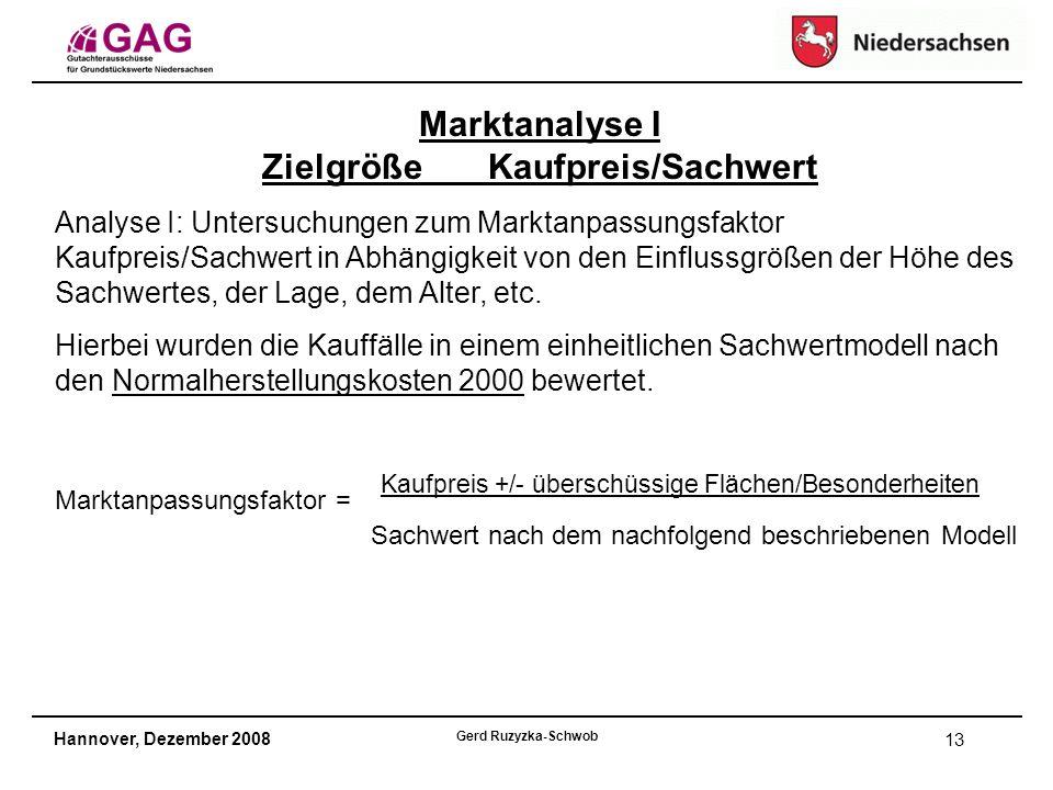 Hannover, Dezember 2008 Gerd Ruzyzka-Schwob 13 Marktanalyse I Zielgröße Kaufpreis/Sachwert Analyse I: Untersuchungen zum Marktanpassungsfaktor Kaufpreis/Sachwert in Abhängigkeit von den Einflussgrößen der Höhe des Sachwertes, der Lage, dem Alter, etc.
