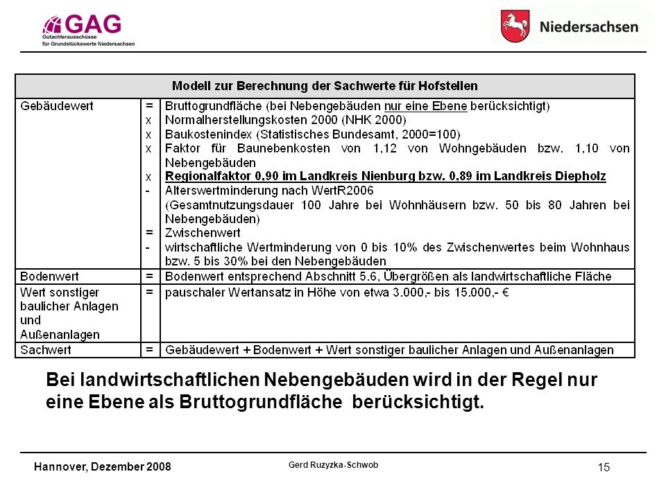 Hannover, Dezember 2008 Gerd Ruzyzka-Schwob 15 Bei landwirtschaftlichen Nebengebäuden wird in der Regel nur eine Ebene als Bruttogrundfläche berücksichtigt.