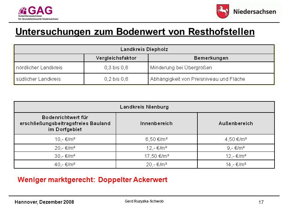 Hannover, Dezember 2008 Gerd Ruzyzka-Schwob 17 Untersuchungen zum Bodenwert von Resthofstellen Weniger marktgerecht: Doppelter Ackerwert