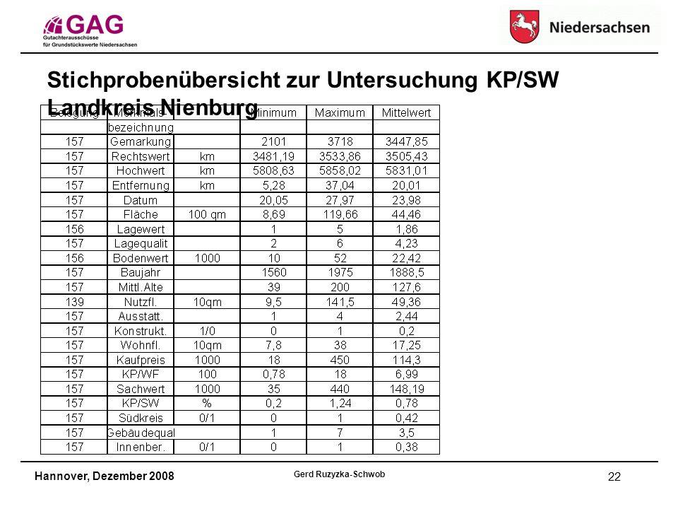 Hannover, Dezember 2008 Gerd Ruzyzka-Schwob 22 Stichprobenübersicht zur Untersuchung KP/SW Landkreis Nienburg