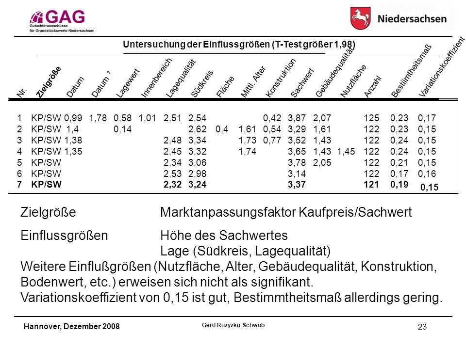 Hannover, Dezember 2008 Gerd Ruzyzka-Schwob 23 Untersuchung der Einflussgrößen (T-Test größer 1,98) Nr.