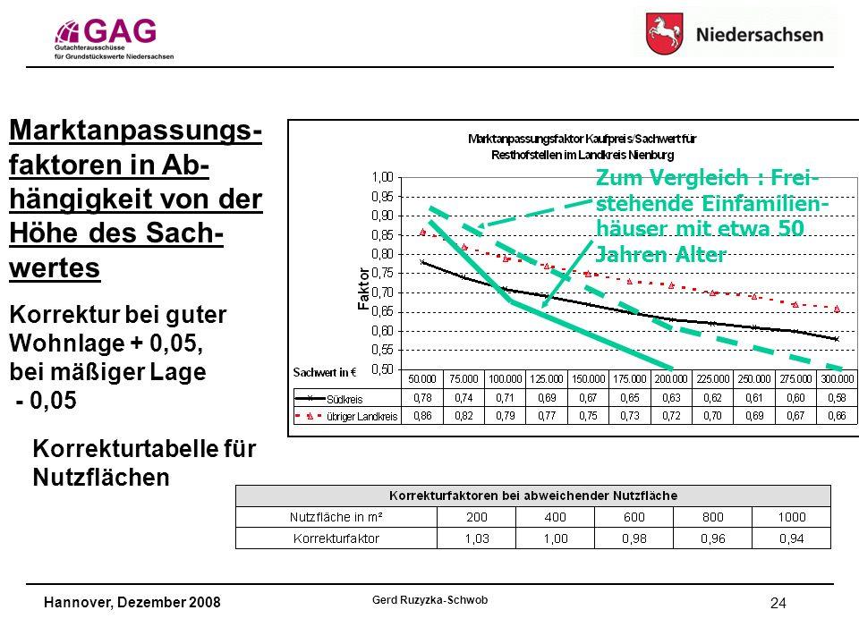 Hannover, Dezember 2008 Gerd Ruzyzka-Schwob 24 Korrekturtabelle für Nutzflächen Marktanpassungs- faktoren in Ab- hängigkeit von der Höhe des Sach- wertes Zum Vergleich : Frei- stehende Einfamilien- häuser mit etwa 50 Jahren Alter Korrektur bei guter Wohnlage + 0,05, bei mäßiger Lage - 0,05