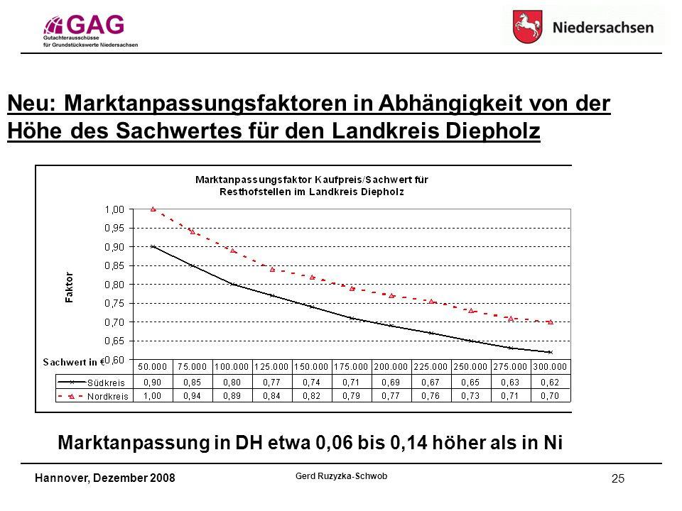 Hannover, Dezember 2008 Gerd Ruzyzka-Schwob 25 Neu: Marktanpassungsfaktoren in Abhängigkeit von der Höhe des Sachwertes für den Landkreis Diepholz Marktanpassung in DH etwa 0,06 bis 0,14 höher als in Ni
