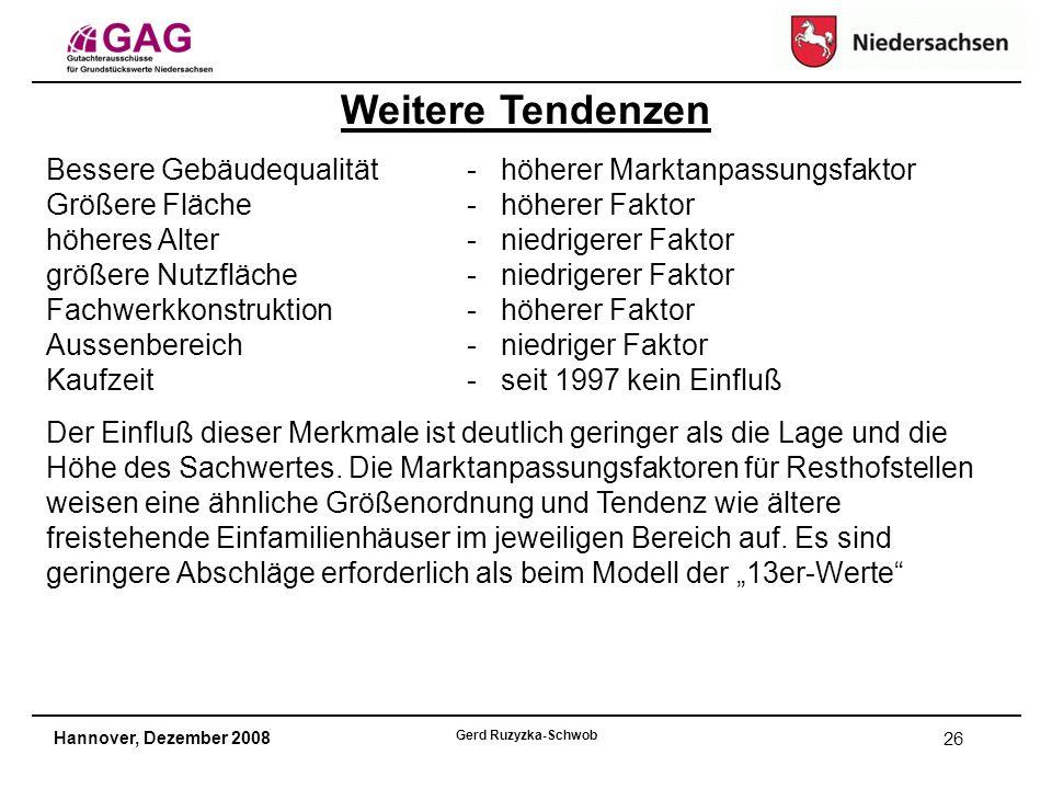 Hannover, Dezember 2008 Gerd Ruzyzka-Schwob 26 Weitere Tendenzen Bessere Gebäudequalität - höherer Marktanpassungsfaktor Größere Fläche- höherer Faktor höheres Alter- niedrigerer Faktor größere Nutzfläche- niedrigerer Faktor Fachwerkkonstruktion- höherer Faktor Aussenbereich - niedriger Faktor Kaufzeit- seit 1997 kein Einfluß Der Einfluß dieser Merkmale ist deutlich geringer als die Lage und die Höhe des Sachwertes.
