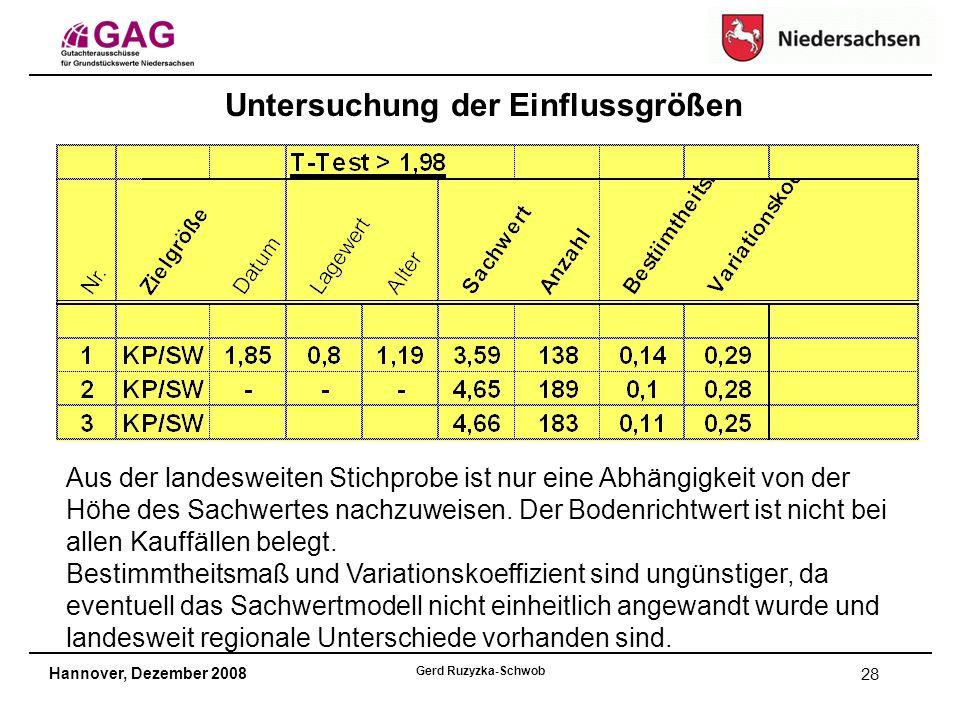 Hannover, Dezember 2008 Gerd Ruzyzka-Schwob 28 Untersuchung der Einflussgrößen Aus der landesweiten Stichprobe ist nur eine Abhängigkeit von der Höhe des Sachwertes nachzuweisen.