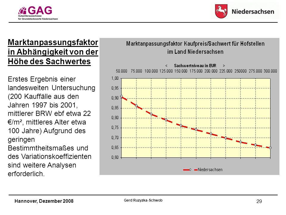 Hannover, Dezember 2008 Gerd Ruzyzka-Schwob 29 Marktanpassungsfaktor in Abhängigkeit von der Höhe des Sachwertes Erstes Ergebnis einer landesweiten Untersuchung (200 Kauffälle aus den Jahren 1997 bis 2001, mittlerer BRW ebf etwa 22 €/m², mittleres Alter etwa 100 Jahre) Aufgrund des geringen Bestimmtheitsmaßes und des Variationskoeffizienten sind weitere Analysen erforderlich.