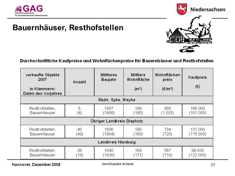 Hannover, Dezember 2008 Gerd Ruzyzka-Schwob 31 Bauernhäuser, Resthofstellen
