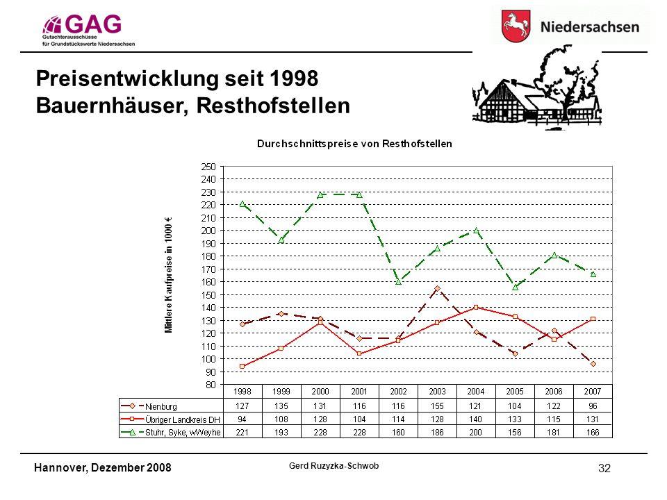 Hannover, Dezember 2008 Gerd Ruzyzka-Schwob 32 Preisentwicklung seit 1998 Bauernhäuser, Resthofstellen