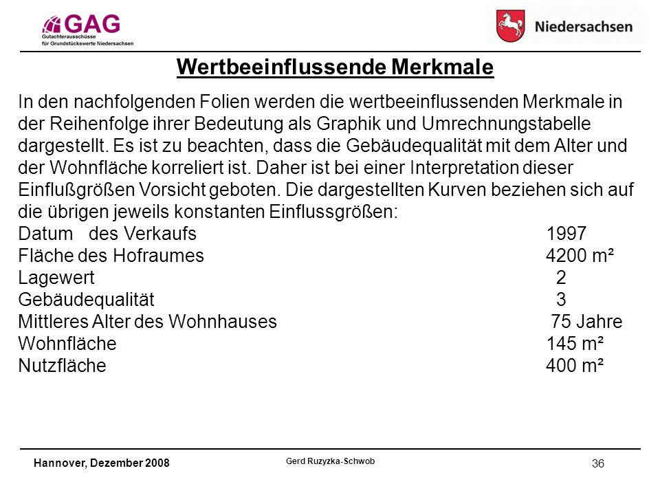 Hannover, Dezember 2008 Gerd Ruzyzka-Schwob 36 In den nachfolgenden Folien werden die wertbeeinflussenden Merkmale in der Reihenfolge ihrer Bedeutung als Graphik und Umrechnungstabelle dargestellt.