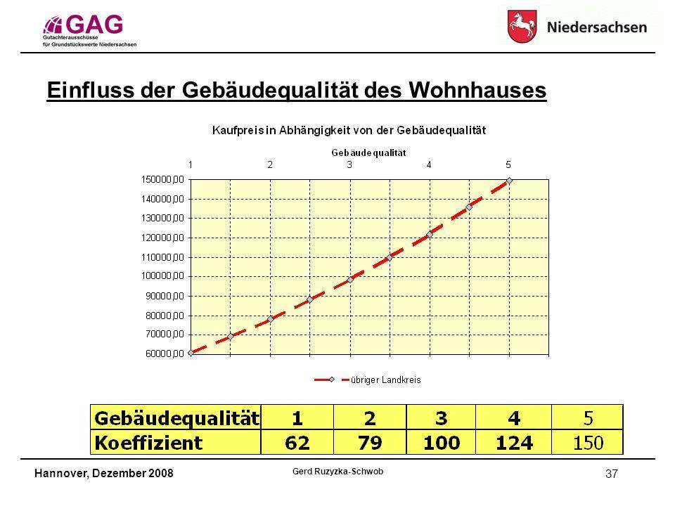 Hannover, Dezember 2008 Gerd Ruzyzka-Schwob 37 Einfluss der Gebäudequalität des Wohnhauses