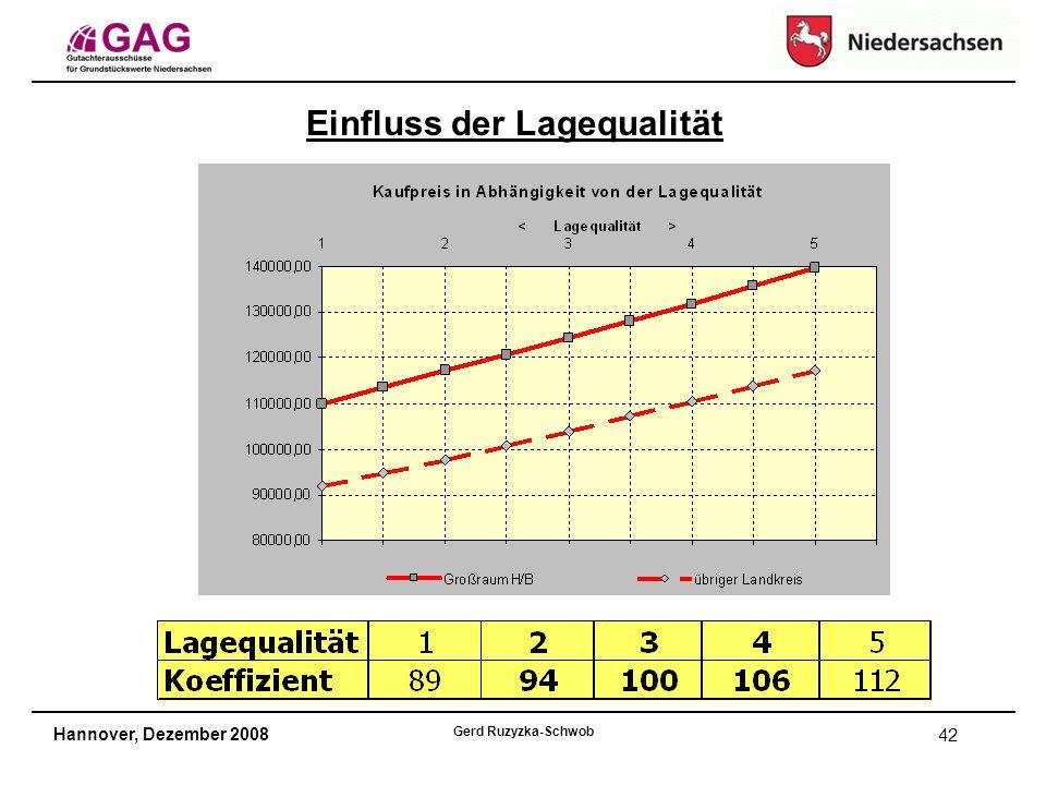 Hannover, Dezember 2008 Gerd Ruzyzka-Schwob 42 Einfluss der Lagequalität