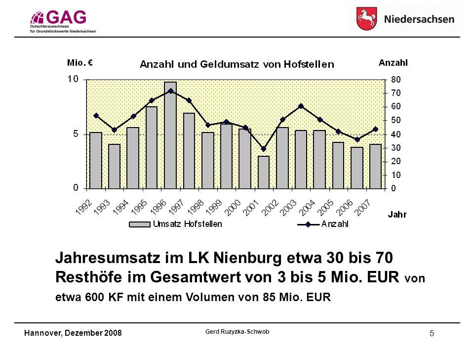 Hannover, Dezember 2008 Gerd Ruzyzka-Schwob 5 Jahresumsatz im LK Nienburg etwa 30 bis 70 Resthöfe im Gesamtwert von 3 bis 5 Mio.