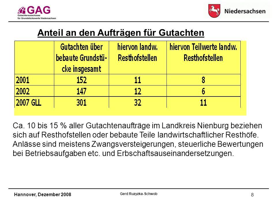 Hannover, Dezember 2008 Gerd Ruzyzka-Schwob 8 Anteil an den Aufträgen für Gutachten Ca. 10 bis 15 % aller Gutachtenaufträge im Landkreis Nienburg bezi