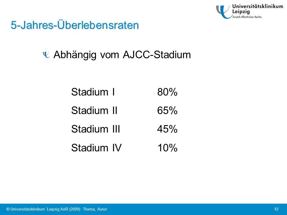 © Universitätsklinikum Leipzig AöR (2009): Thema, Autor 12 5-Jahres-Überlebensraten Abhängig vom AJCC-Stadium Stadium I80% Stadium II65% Stadium III45% Stadium IV10%