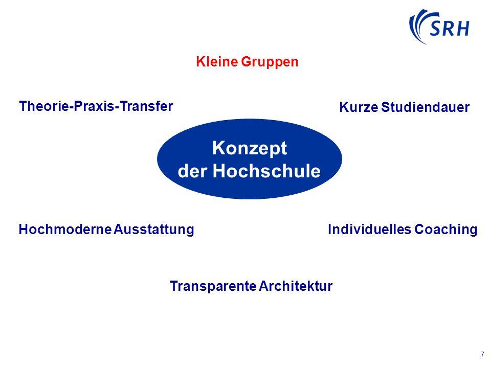 7 Konzept der Hochschule Kleine Gruppen Kurze Studiendauer Individuelles Coaching Theorie-Praxis-Transfer Hochmoderne Ausstattung Transparente Architektur