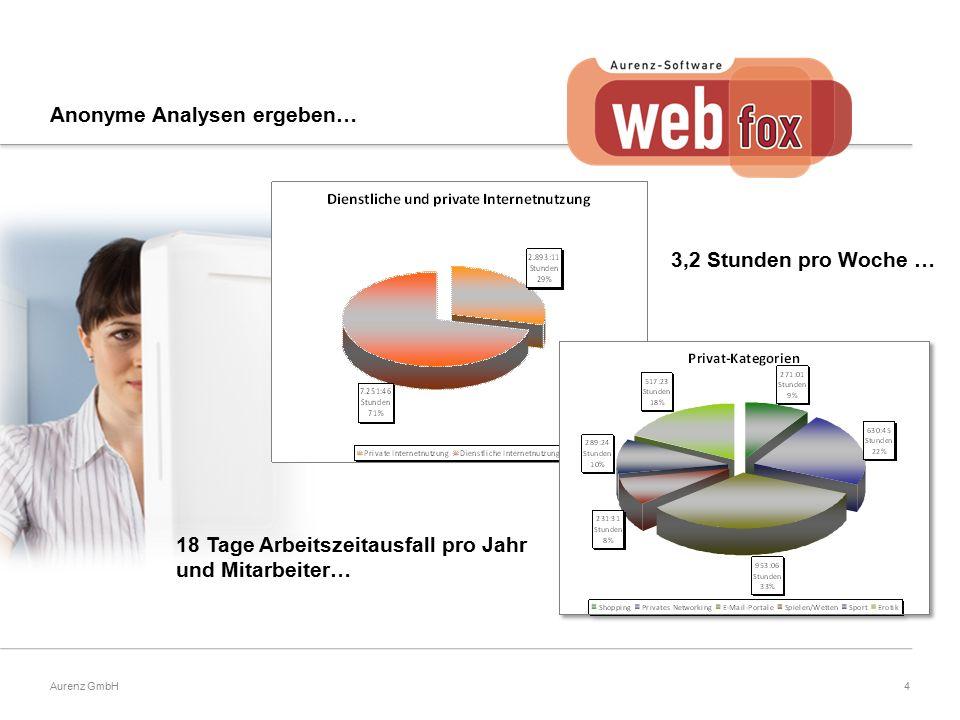 4Aurenz GmbH 3,2 Stunden pro Woche … 18 Tage Arbeitszeitausfall pro Jahr und Mitarbeiter… Anonyme Analysen ergeben…