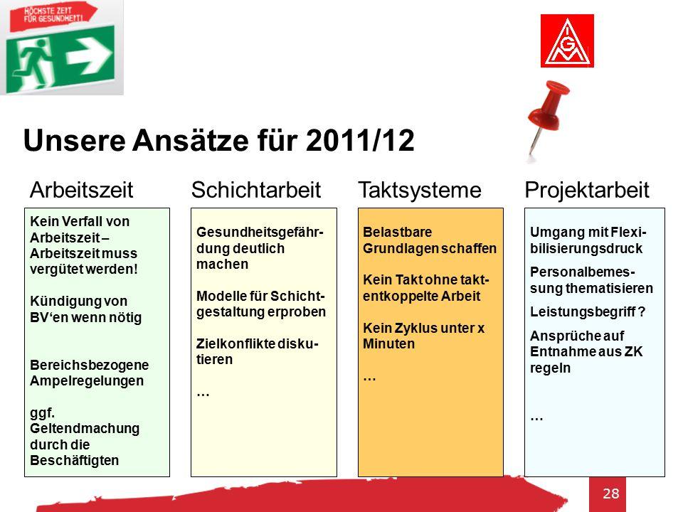 28 Unsere Ansätze für 2011/12 ArbeitszeitSchichtarbeitTaktsysteme Kein Verfall von Arbeitszeit – Arbeitszeit muss vergütet werden.
