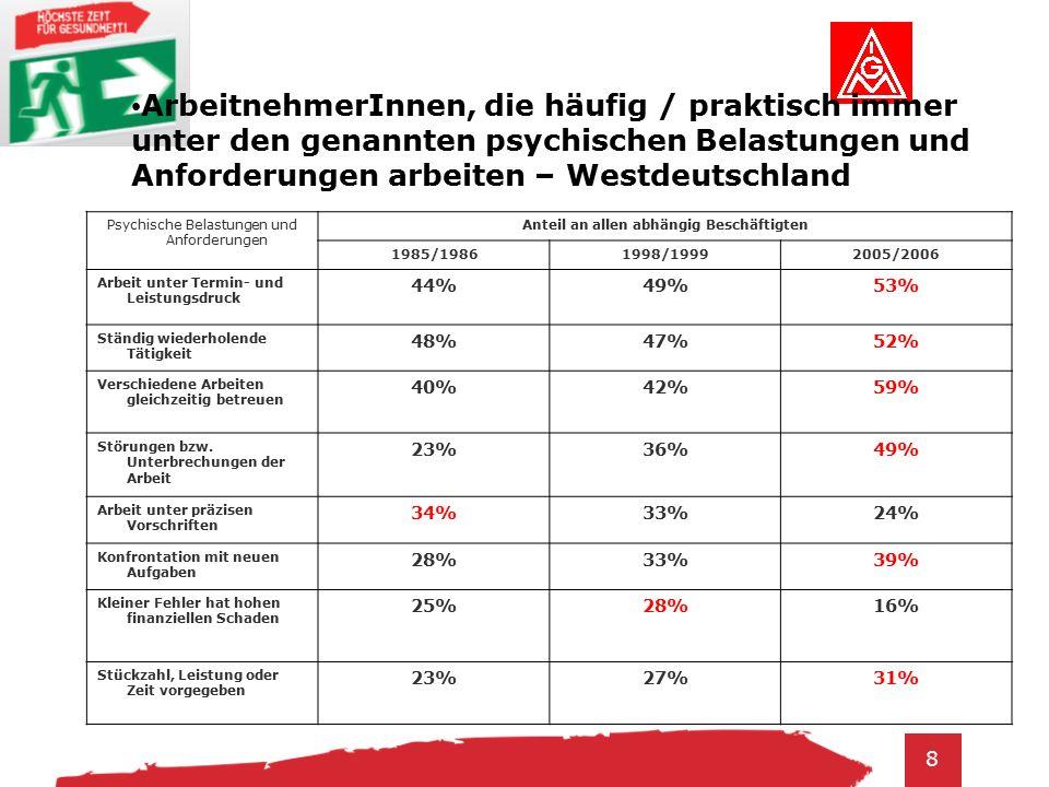 8 Psychische Belastungen und Anforderungen Anteil an allen abhängig Beschäftigten 1985/19861998/19992005/2006 Arbeit unter Termin- und Leistungsdruck 44%49%53% Ständig wiederholende Tätigkeit 48%47%52% Verschiedene Arbeiten gleichzeitig betreuen 40%42%59% Störungen bzw.