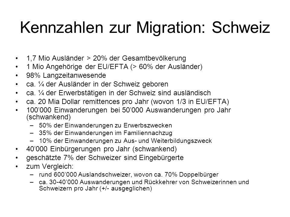Kennzahlen zur Migration: Schweiz 1,7 Mio Ausländer > 20% der Gesamtbevölkerung 1 Mio Angehörige der EU/EFTA (> 60% der Ausländer) 98% Langzeitanwesende ca.