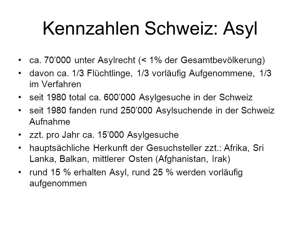 Kennzahlen Schweiz: Asyl ca. 70'000 unter Asylrecht (< 1% der Gesamtbevölkerung) davon ca.
