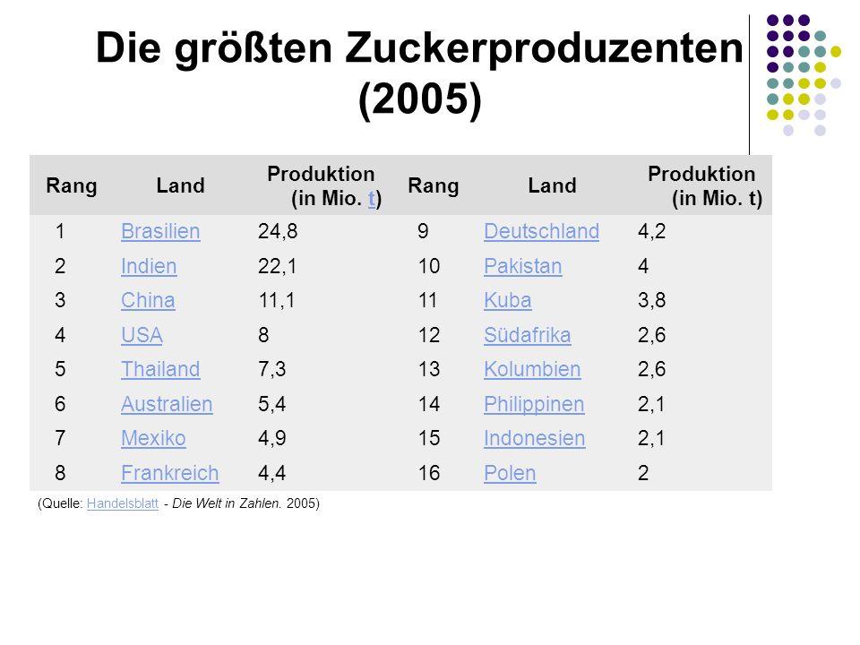 Die größten Zuckerproduzenten (2005) Rang Land Produktion (in Mio. t)t Rang Land Produktion (in Mio. t) 1Brasilien 24,8 9Deutschland 4,2 2Indien 22,1